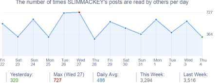 How many times SLIMMACKEY's posts are read daily