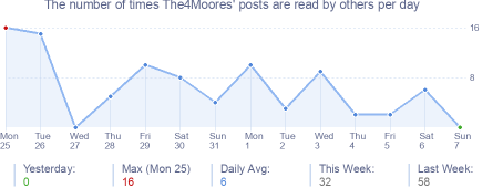 How many times The4Moores's posts are read daily