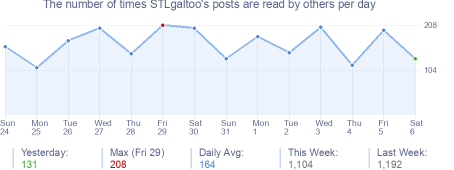 How many times STLgaltoo's posts are read daily