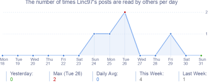 How many times Linc97's posts are read daily
