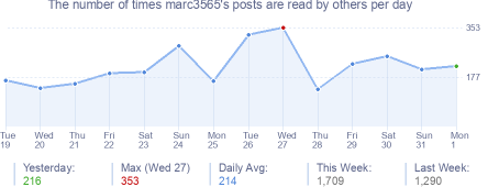 How many times marc3565's posts are read daily