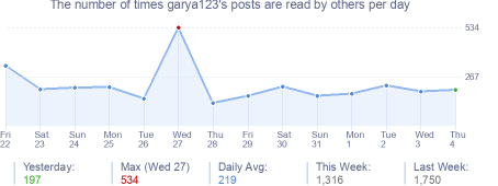 How many times garya123's posts are read daily