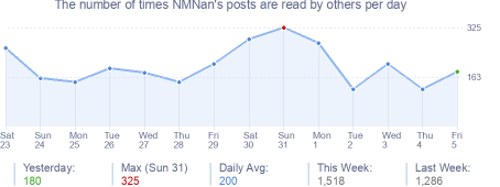 How many times NMNan's posts are read daily