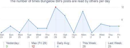 How many times Bungalow Bill's posts are read daily