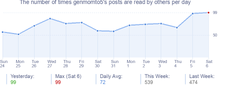 How many times genmomto5's posts are read daily