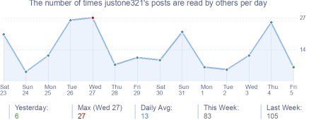 How many times justone321's posts are read daily