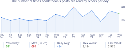 How many times scarletneon's posts are read daily