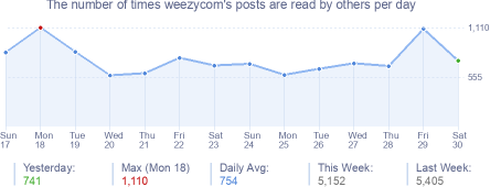 How many times weezycom's posts are read daily