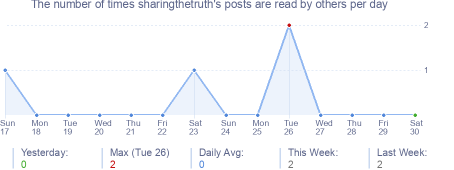 How many times sharingthetruth's posts are read daily