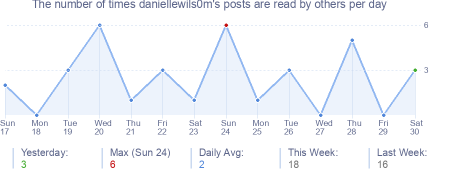 How many times daniellewils0m's posts are read daily