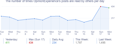 How many times OpinionExperience's posts are read daily