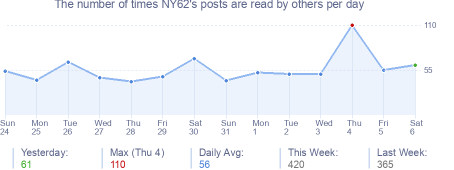 How many times NY62's posts are read daily
