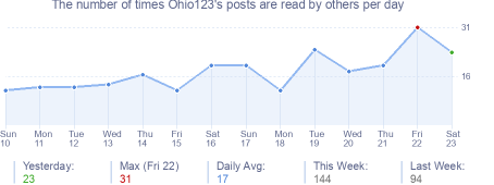 How many times Ohio123's posts are read daily
