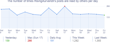 How many times RisingAurvandil's posts are read daily