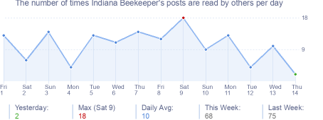 How many times Indiana Beekeeper's posts are read daily