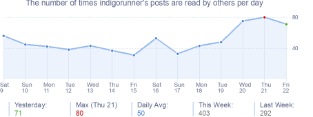 How many times indigorunner's posts are read daily