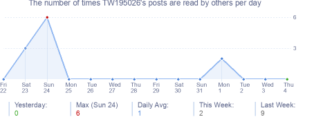 How many times TW195026's posts are read daily