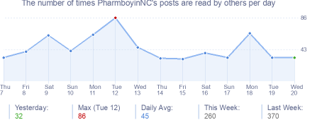 How many times PharmboyinNC's posts are read daily