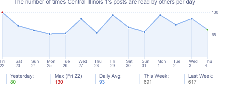 How many times Central Illinois 1's posts are read daily