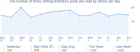 How many times unf0rgiven6262's posts are read daily