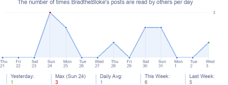 How many times BradtheBloke's posts are read daily