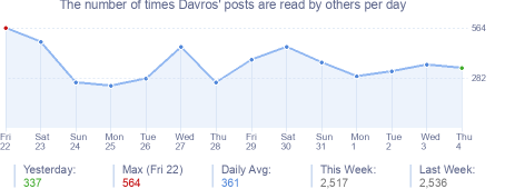 How many times Davros's posts are read daily