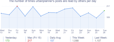 How many times urbanplanner's posts are read daily