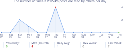 How many times KM1224's posts are read daily