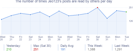 How many times Jeo123's posts are read daily