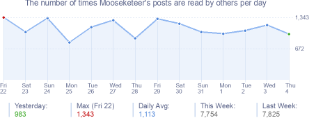 How many times Mooseketeer's posts are read daily
