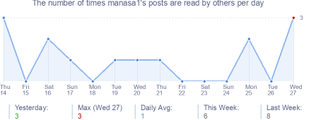 How many times manasa1's posts are read daily