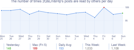 How many times 2Q&Lrn&Hlp's posts are read daily