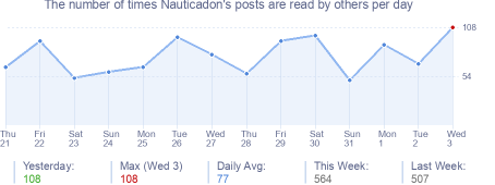 How many times Nauticadon's posts are read daily
