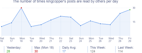 How many times kingcopper's posts are read daily