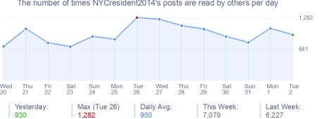 How many times NYCresident2014's posts are read daily
