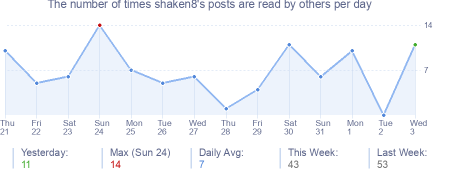 How many times shaken8's posts are read daily