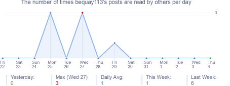 How many times bequay113's posts are read daily