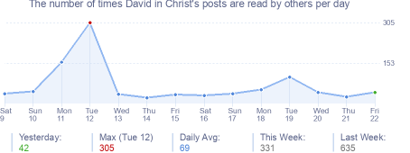 How many times David in Christ's posts are read daily