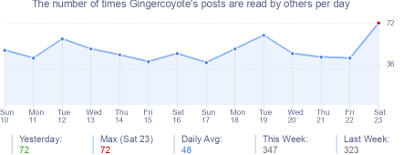 How many times Gingercoyote's posts are read daily