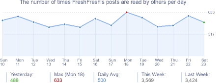 How many times FreshFresh's posts are read daily