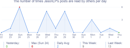 How many times JasonLP's posts are read daily