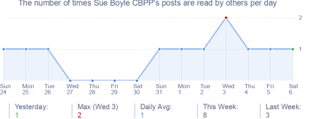 How many times Sue Boyle CBPP's posts are read daily