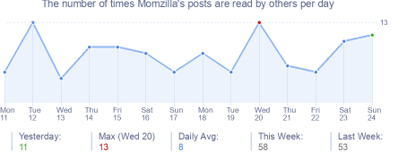 How many times Momzilla's posts are read daily