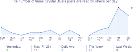 How many times Crystal Blue's posts are read daily