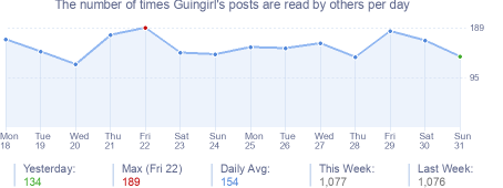 How many times Guingirl's posts are read daily