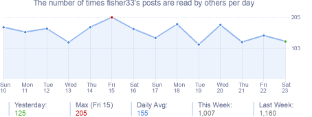 How many times fisher33's posts are read daily