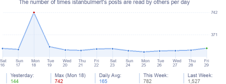 How many times istanbulmert's posts are read daily