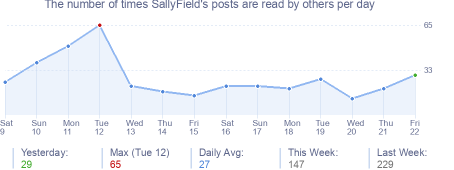 How many times SallyField's posts are read daily