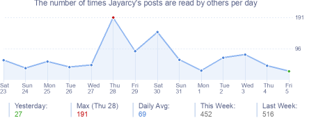 How many times Jayarcy's posts are read daily