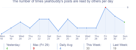 How many times yeahbuddy's posts are read daily